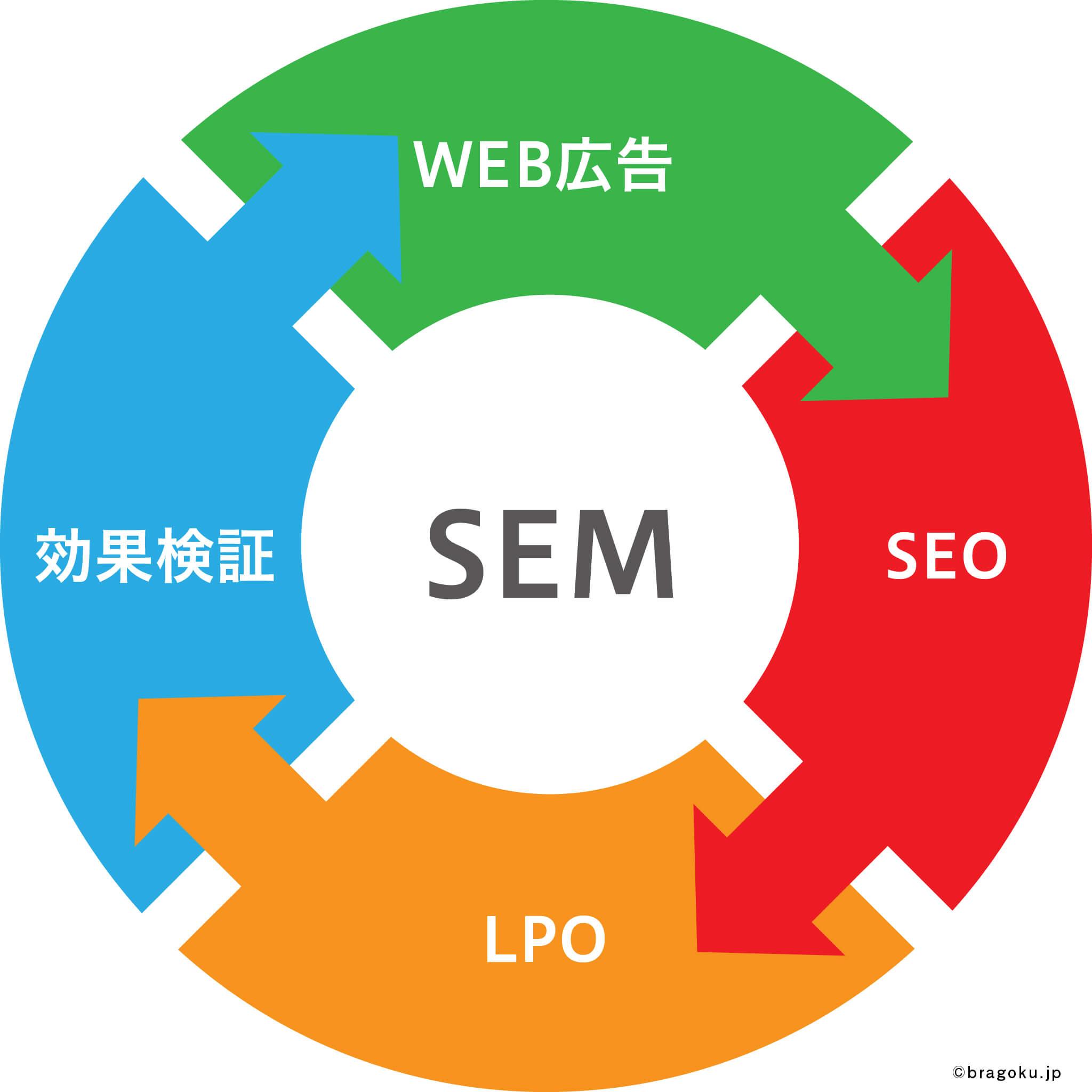 ブランド創出の極意(ブラゴク)のカテゴリ『伝える』の記事、SEMをはじめよう【第1回】 SEMとは?、SEOと広告をPDCAを繰り返して向上させていくことを表現した画像