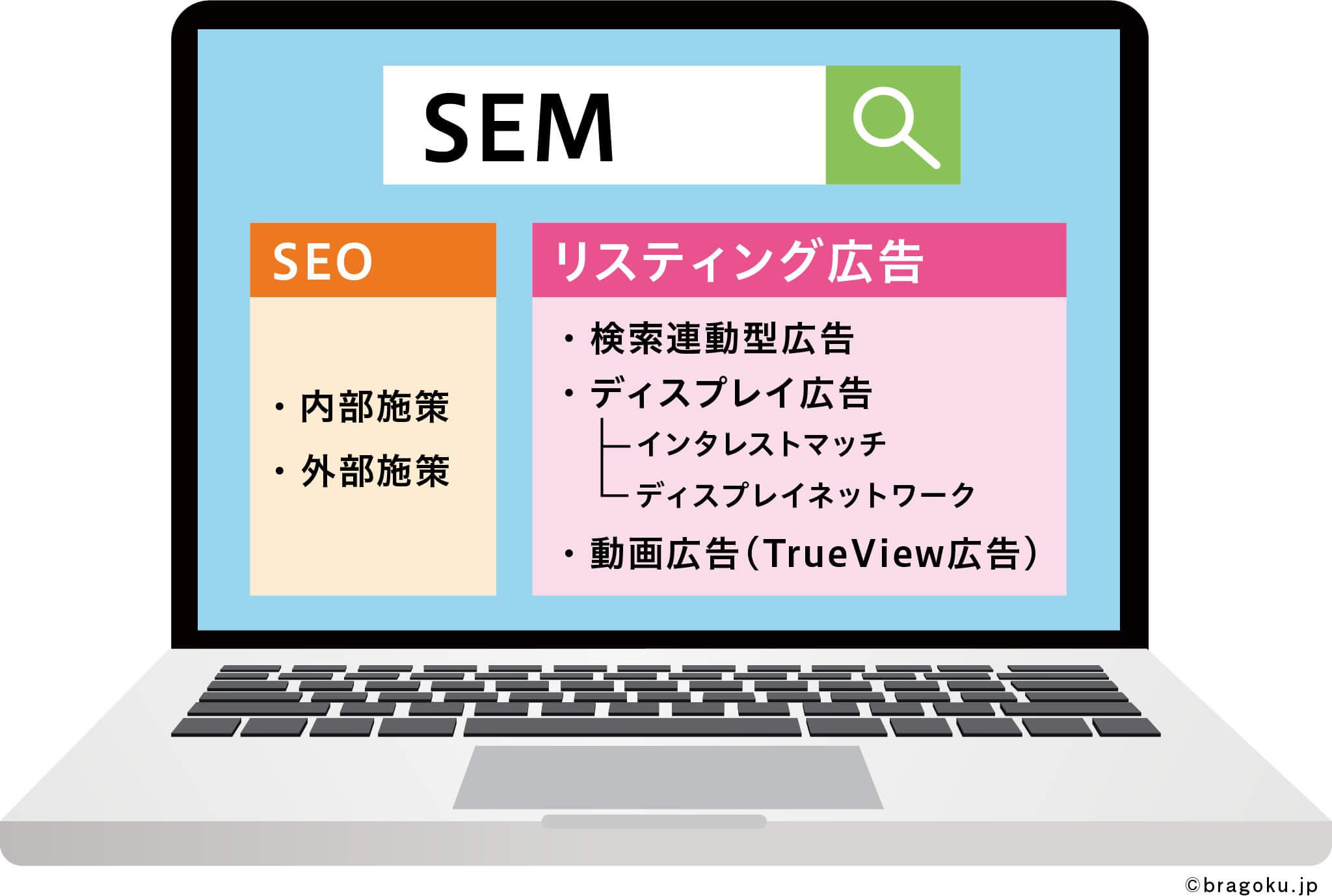 ブランド創出の極意(ブラゴク)のカテゴリ『伝える』の記事、SEMをはじめよう【第1回】 SEMとは? SEMの大分類と、SEO、リスティング広告などの相関関係の画像